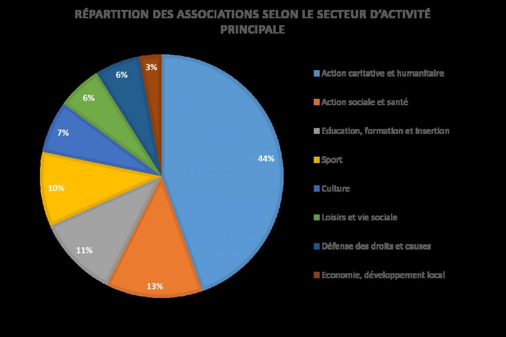 associations selon secteur d'activité